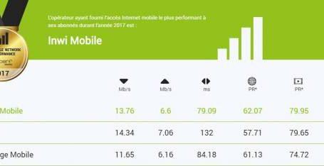 "nPerf: ""إنوي"" تتفوق على ""اتصالات المغرب"" و""أورنج"" كأفضل شبكة للإنترنيت النقال بالمغرب خلال 2017"
