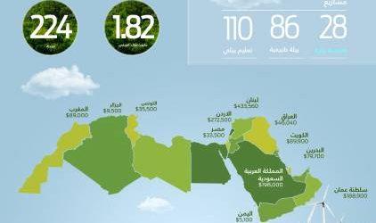 جمعية مغربية تفوز بإحدى مِنَح فورد للمحافظة على البيئة لـ 2018