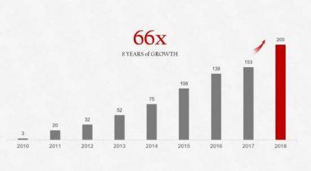 هواوي سوقت 200 مليون هاتف ذكي في 2018